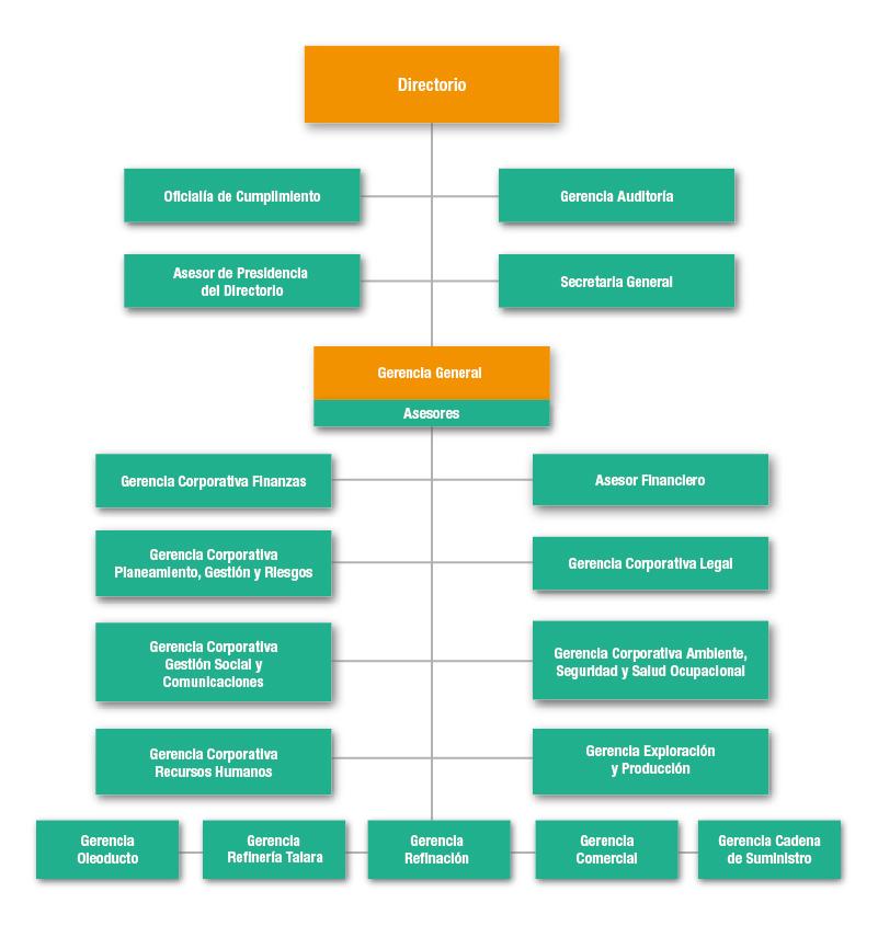 Portal Petroperú Acerca De Petroperú S A Organización